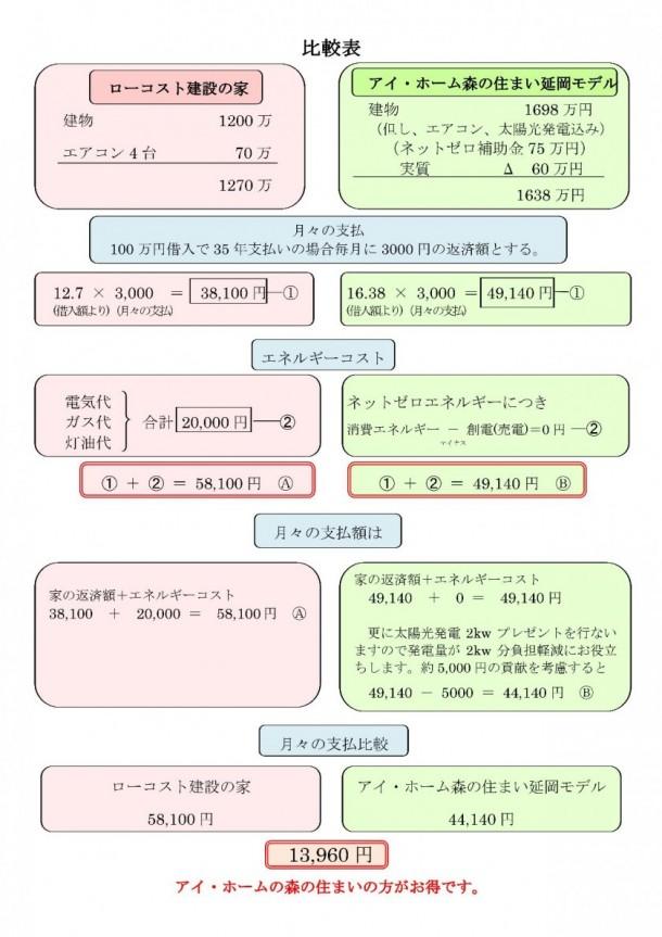 延岡モデル比較表